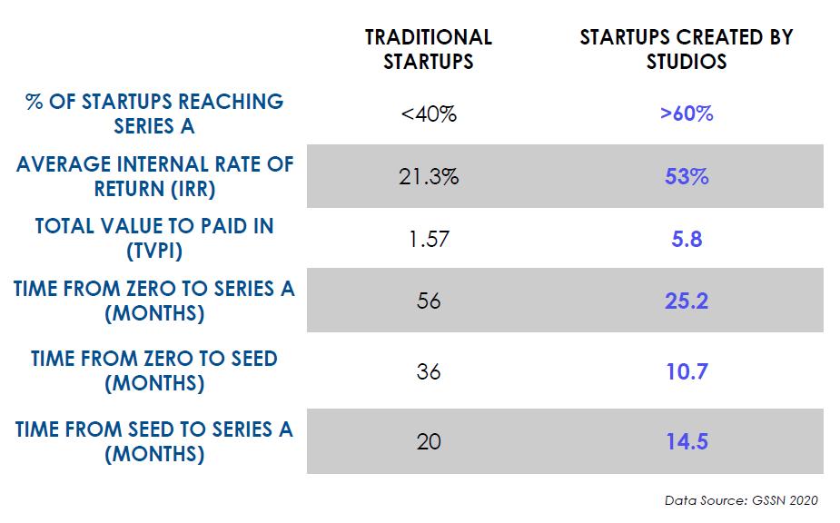 venture studio growth