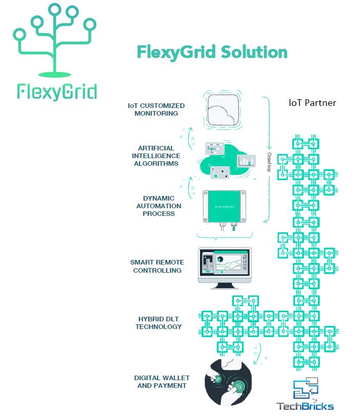 FlexyGrid
