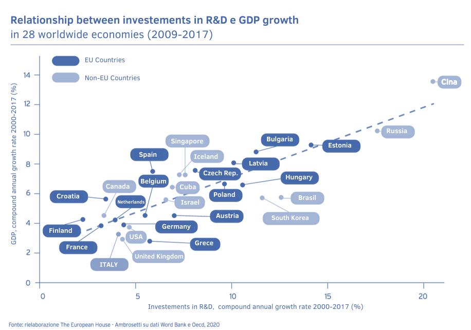 relationship-R&D-GDP