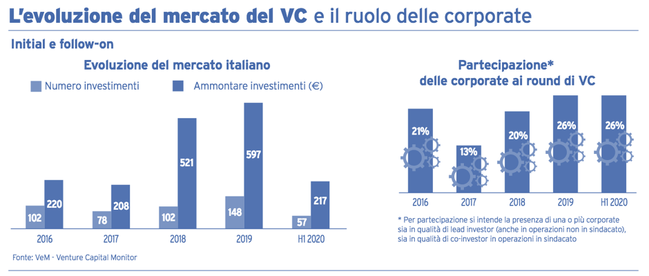 evoluzione venture capital corporate
