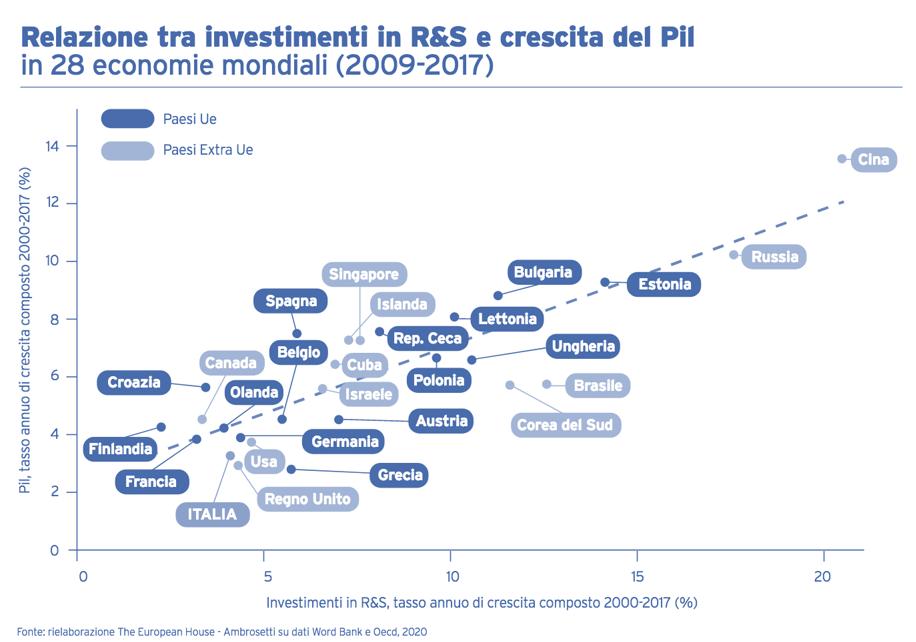 investimenti rapporto PIL e R&S